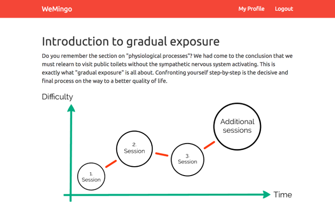Screenshot with an illustration explaining gradual exposure